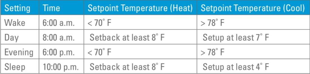 Energy Star provides homeowners with ideal temperatures to set home thermostats.
